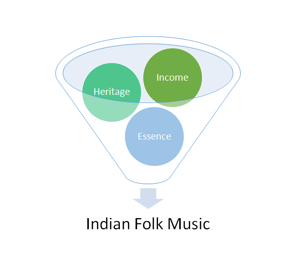 Indian-Folk-Music